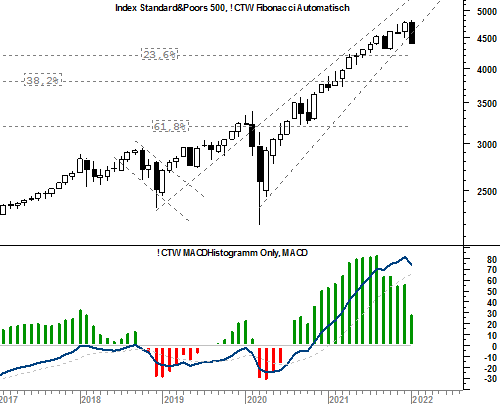 ../html/charts/an_sp500.png