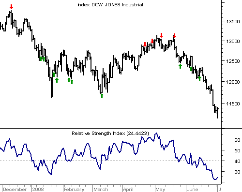 DOW JONES mit Relative Strength Index (RSI)